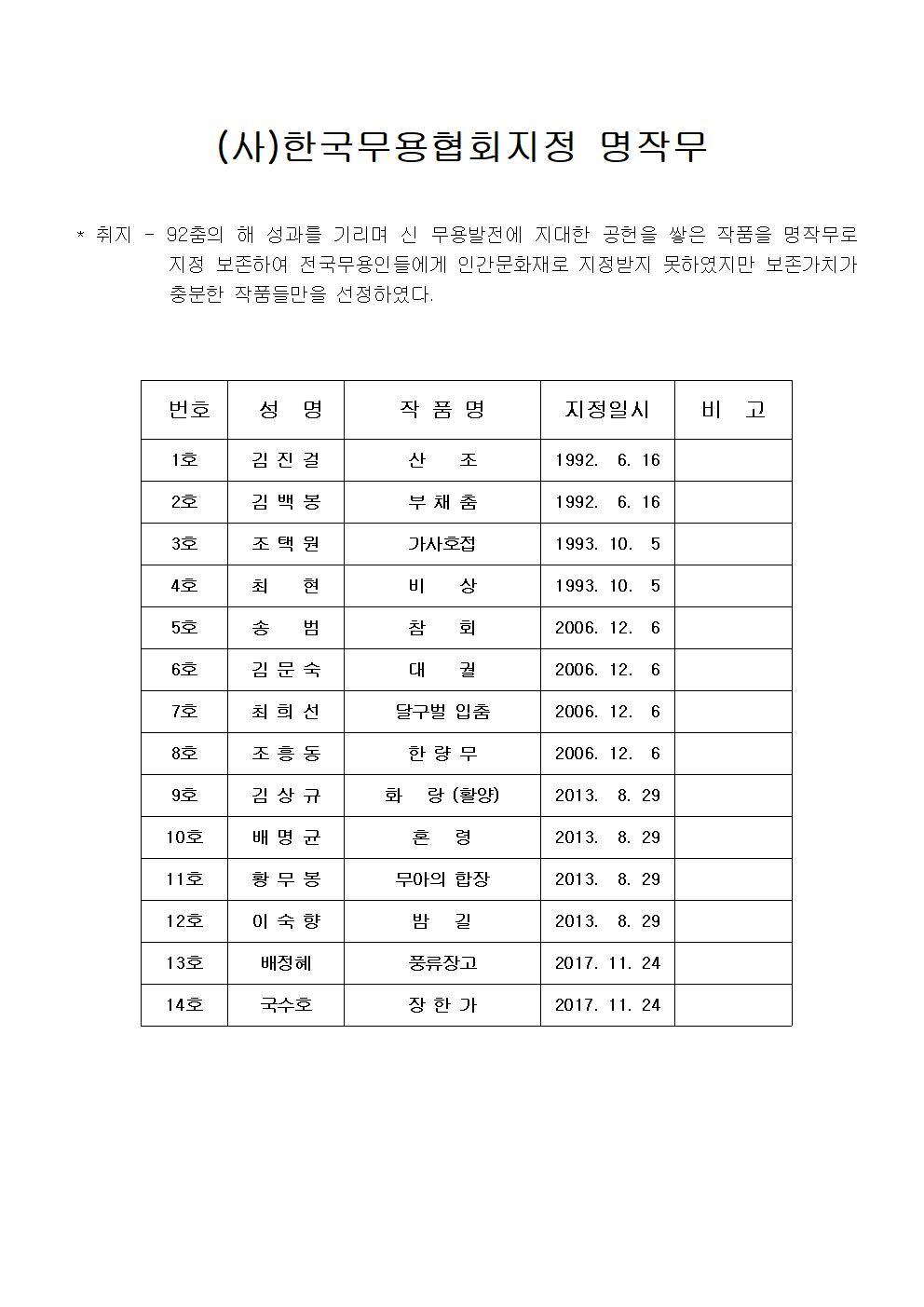 제49회 전국초중고등학생무용콩쿠르개최 및 참가신청서_최종수정003.jpg